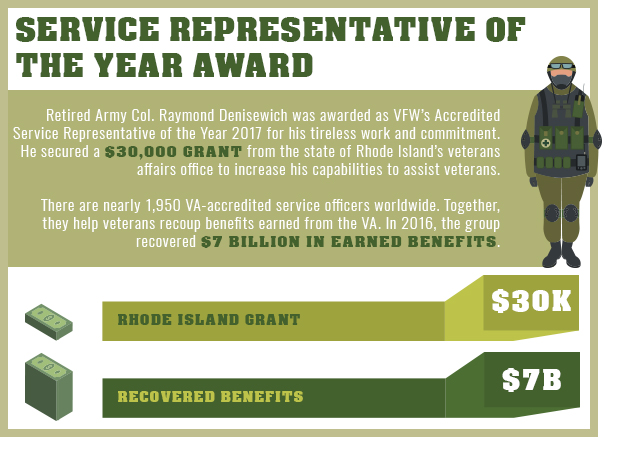 Service representitive of the year award infographic