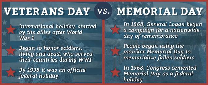 veterans day vs memorial day